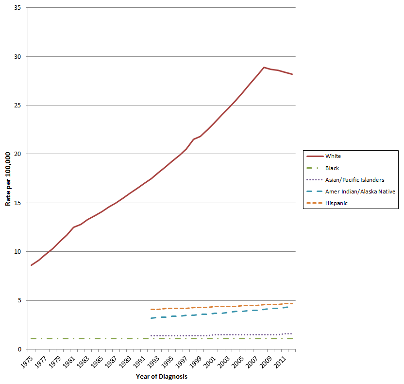 Graph showing the melanoma Incidence Rates per one hundred thousand people in the U.S. between 1975 and 2013. In that time period, caucasians were found to have developed melanoma at a higher rate compared to individuals of other races and ethnicities